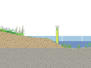 Flexible water level management