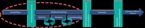 Het gebiedsontwikkelingsproces zoals uitgewerkt in de Reiswijzer 2019. De leidraad focust zich op de Initatieffase en Haalbaarheidsfase.
