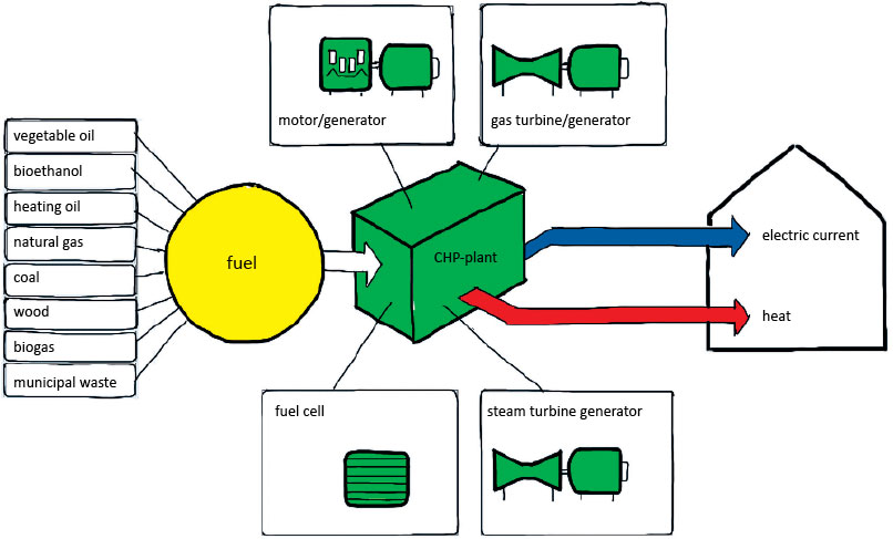 Cogeneration | Urban green-blue grids