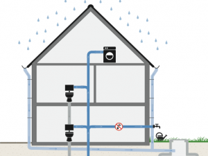 System for using precipitation in homes
